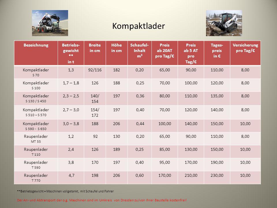 Betriebs-gewicht ** in t Versicherung pro Tag/€