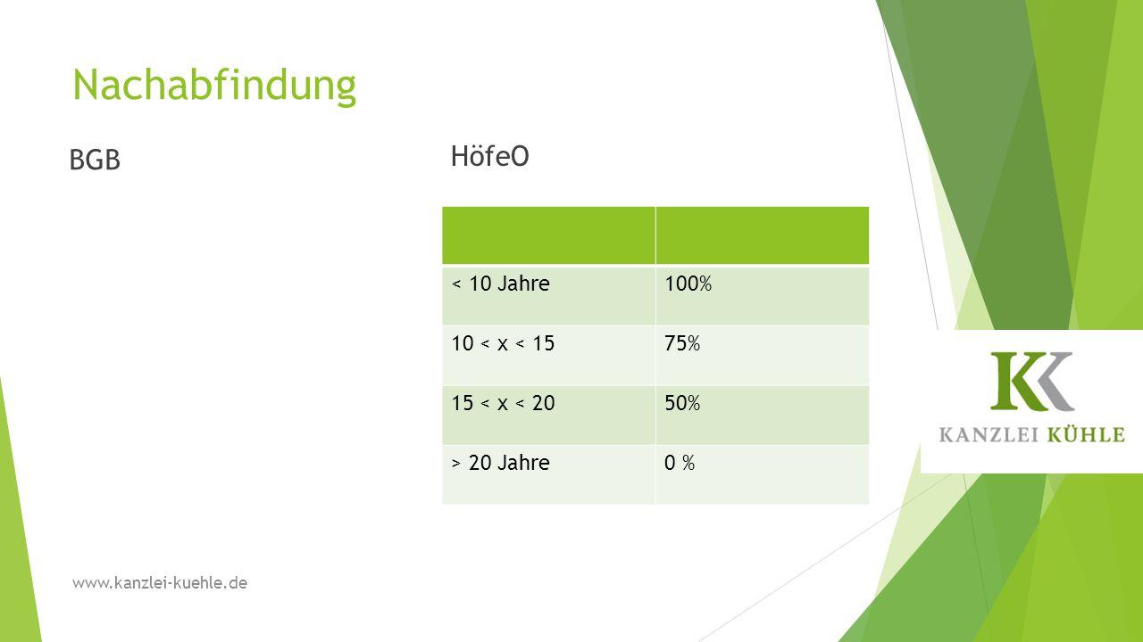 Nachabfindung HöfeO BGB < 10 Jahre 100% 10 < x < 15 75%