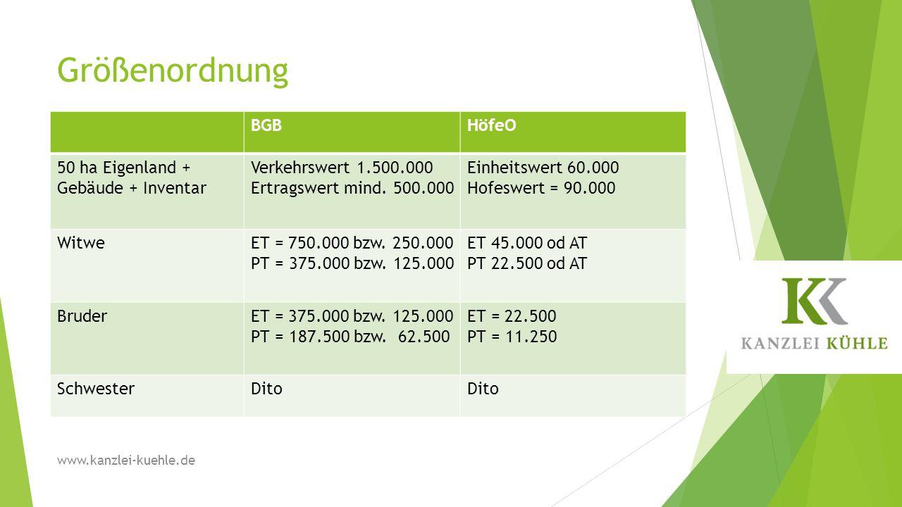 Größenordnung BGB HöfeO 50 ha Eigenland + Gebäude + Inventar