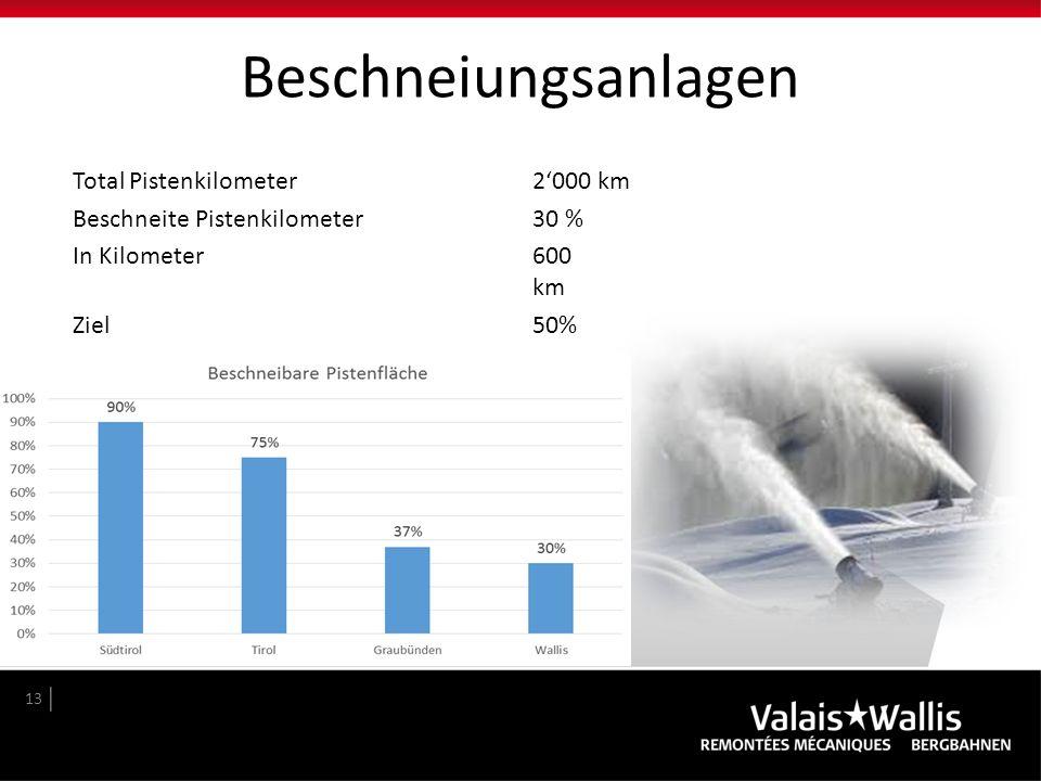 Beschneiungsanlagen Total Pistenkilometer 2'000 km Beschneite Pistenkilometer 30 % In Kilometer 600 km Ziel 50%