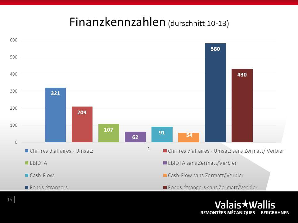 Finanzkennzahlen (durschnitt 10-13)