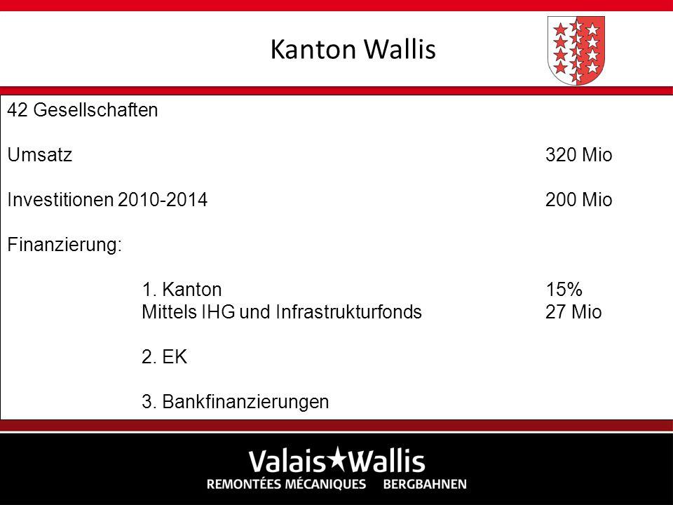 Kanton Wallis 42 Gesellschaften Umsatz 320 Mio
