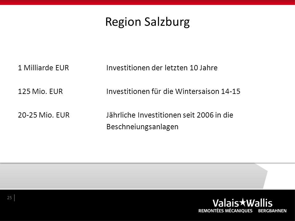 Region Salzburg