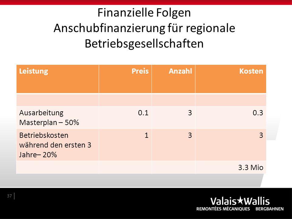 Finanzielle Folgen Anschubfinanzierung für regionale Betriebsgesellschaften
