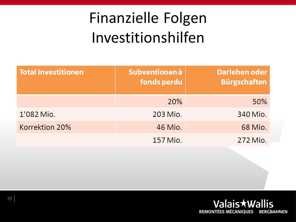 Finanzielle Folgen Investitionshilfen