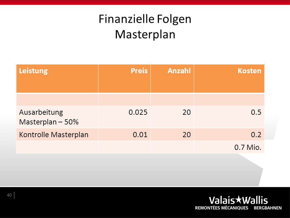 Finanzielle Folgen Masterplan