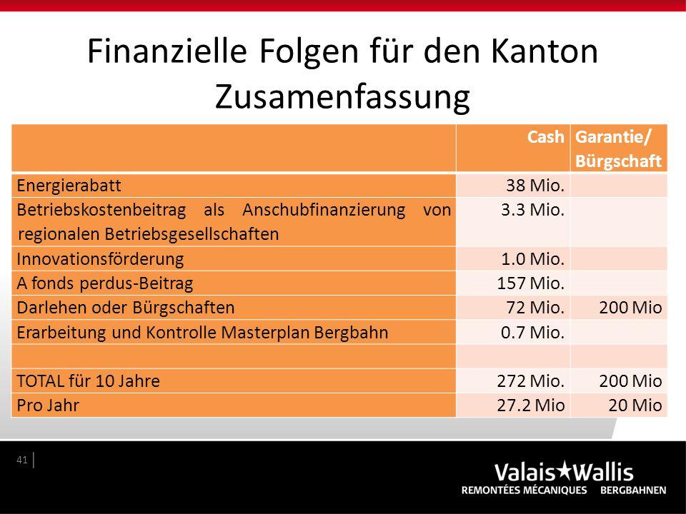 Finanzielle Folgen für den Kanton Zusamenfassung