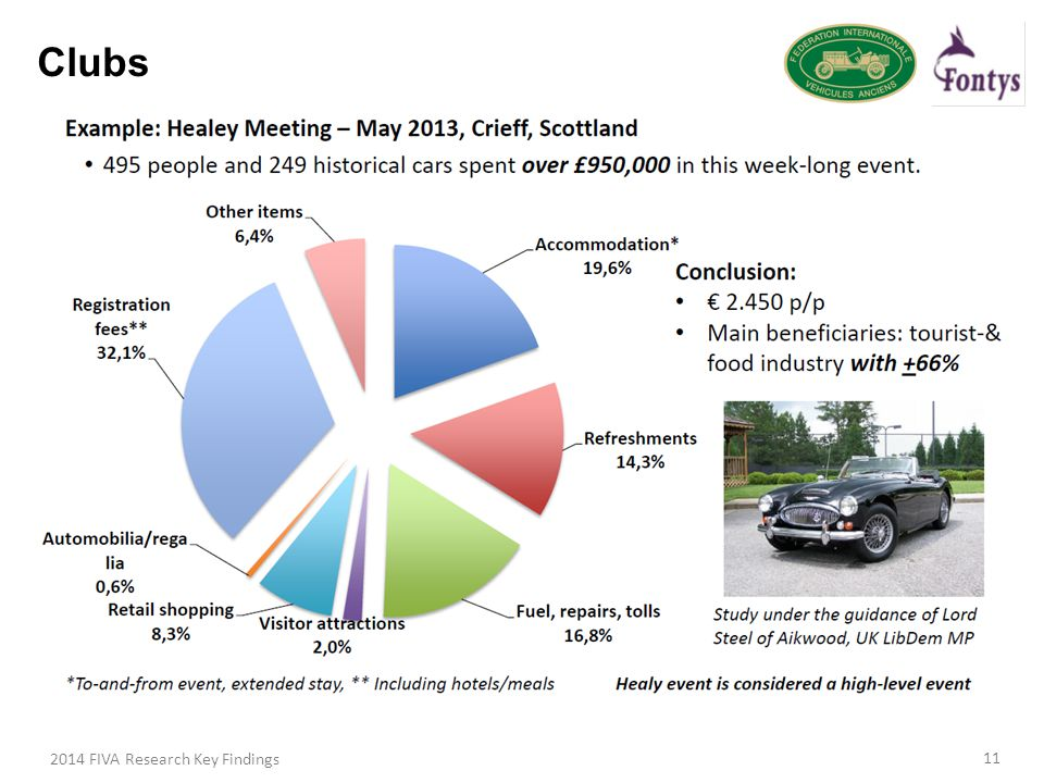 Clubs 2014 FIVA Research Key Findings 11