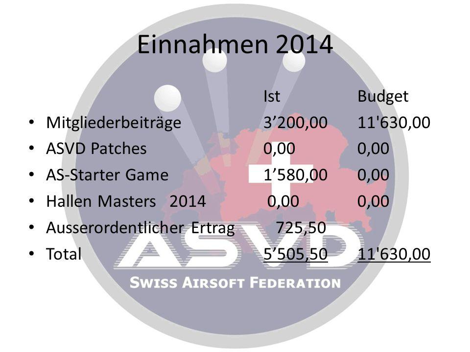 Einnahmen 2014 Ist Budget Mitgliederbeiträge 3'200,00 11 630,00