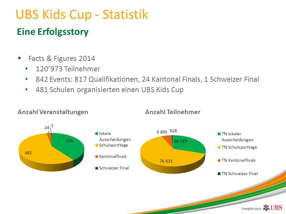 UBS Kids Cup - Statistik