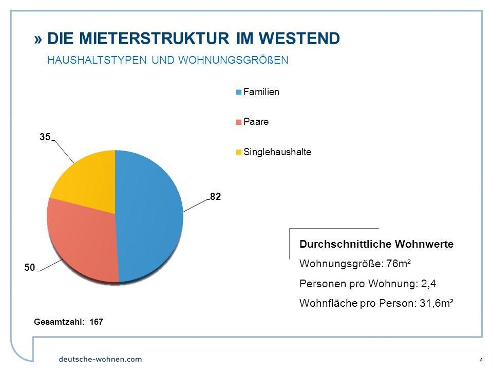 Die Mieterstruktur im Westend