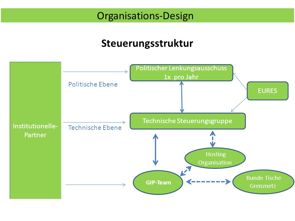 Organisations-Design