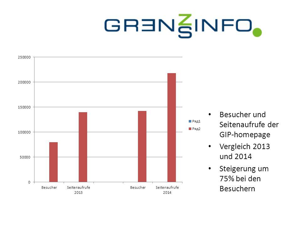 Besucher und Seitenaufrufe der GIP-homepage