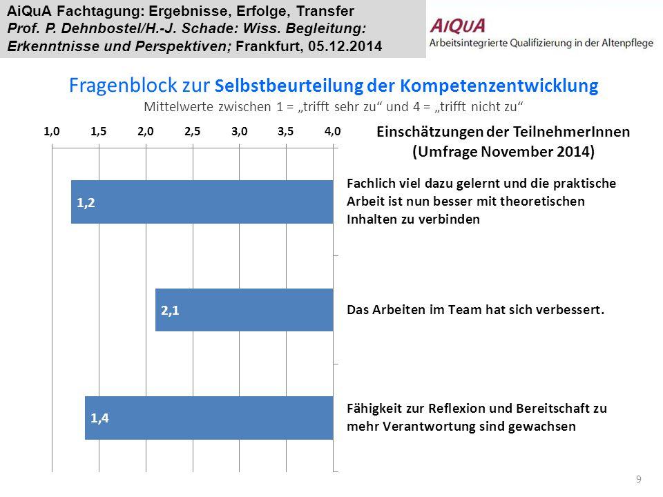 Einschätzungen der TeilnehmerInnen (Umfrage November 2014)