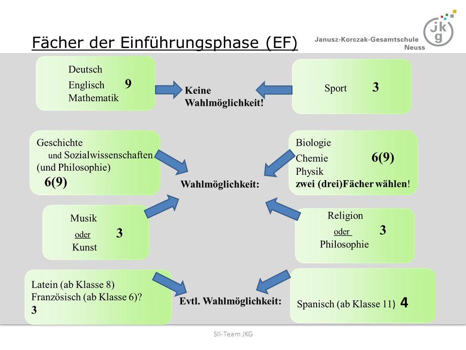 Fächer der Einführungsphase (EF)