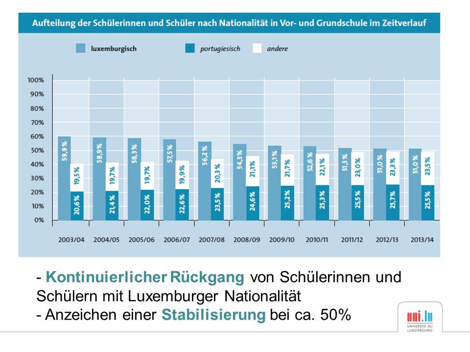 - Kontinuierlicher Rückgang von Schülerinnen und Schülern mit Luxemburger Nationalität