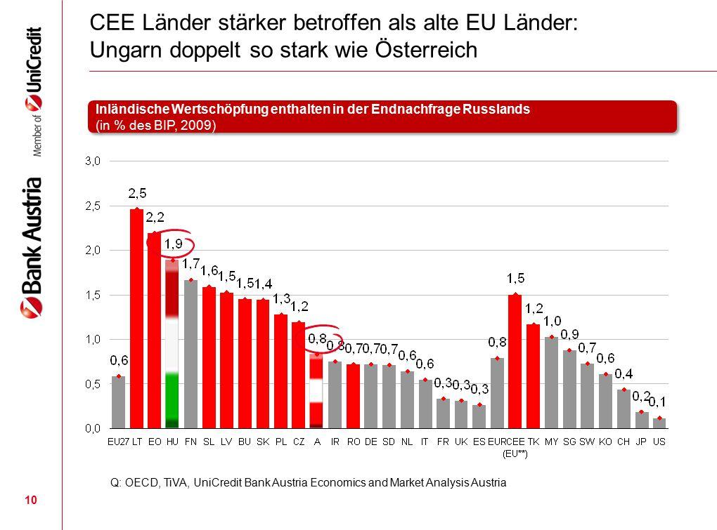 CEE Länder stärker betroffen als alte EU Länder: Ungarn doppelt so stark wie Österreich