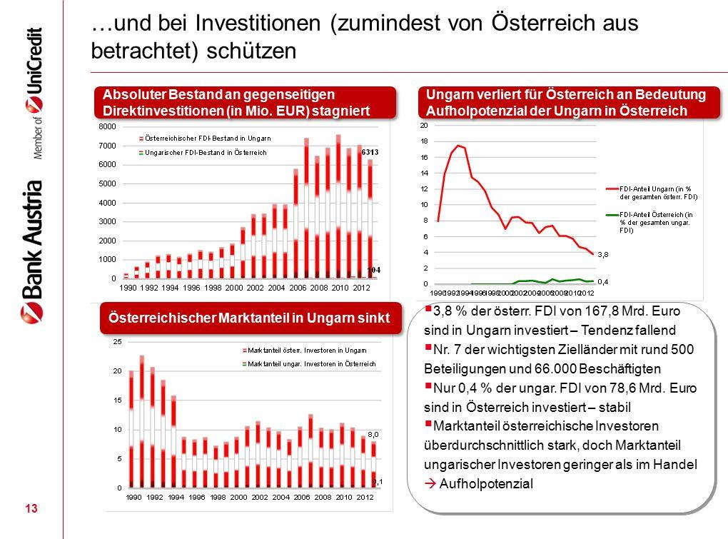 …und bei Investitionen (zumindest von Österreich aus betrachtet) schützen