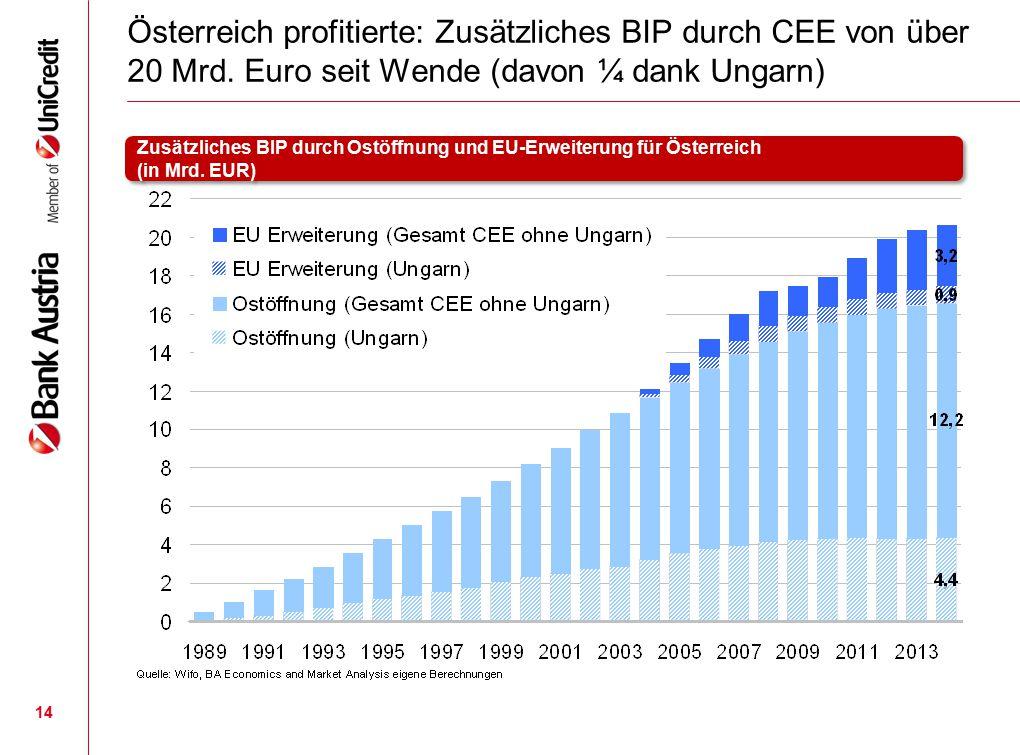 Österreich profitierte: Zusätzliches BIP durch CEE von über 20 Mrd