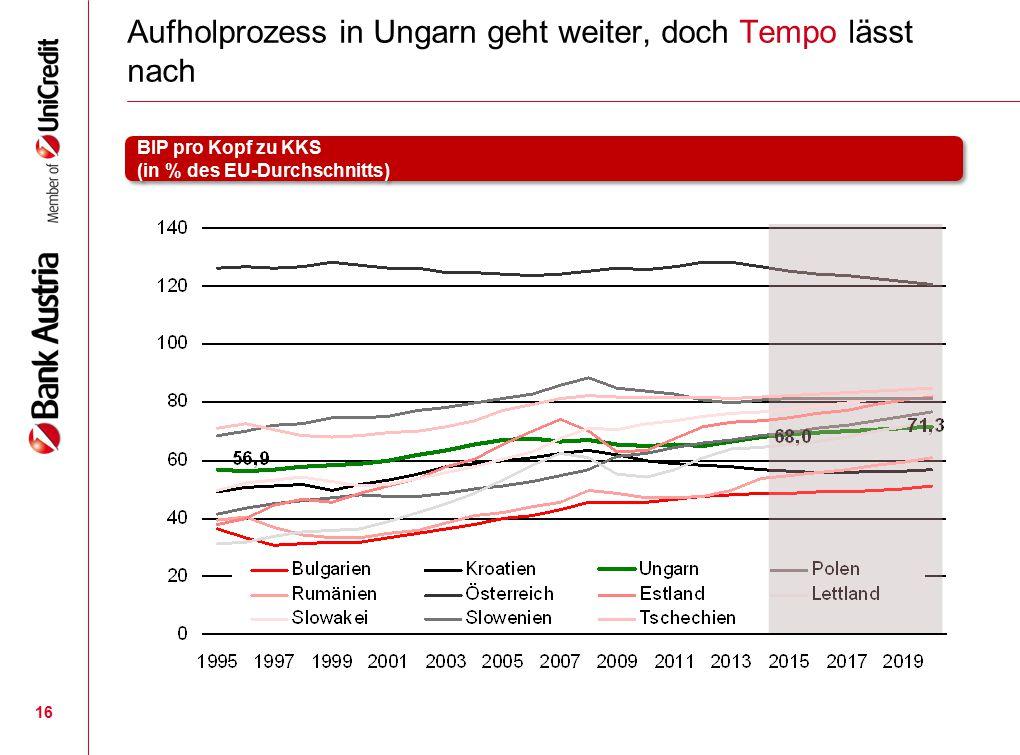 Aufholprozess in Ungarn geht weiter, doch Tempo lässt nach