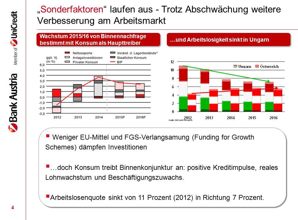 """""""Sonderfaktoren laufen aus - Trotz Abschwächung weitere Verbesserung am Arbeitsmarkt"""