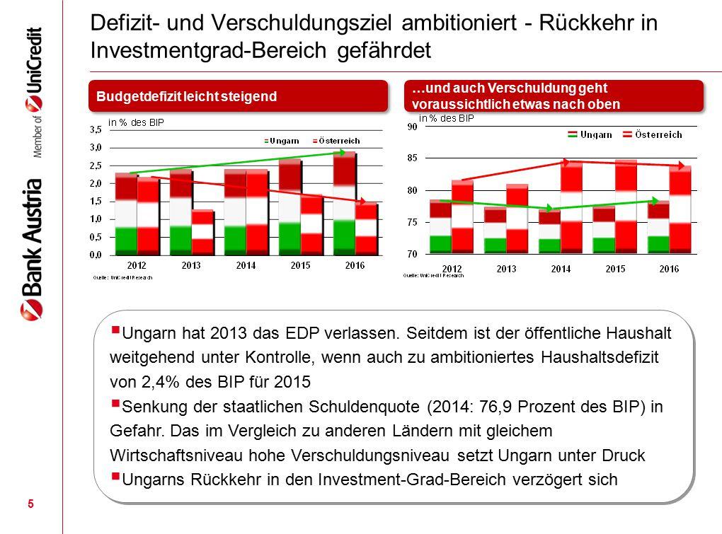 Defizit- und Verschuldungsziel ambitioniert - Rückkehr in Investmentgrad-Bereich gefährdet