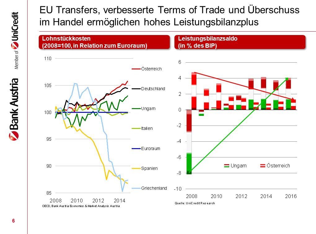 EU Transfers, verbesserte Terms of Trade und Überschuss im Handel ermöglichen hohes Leistungsbilanzplus