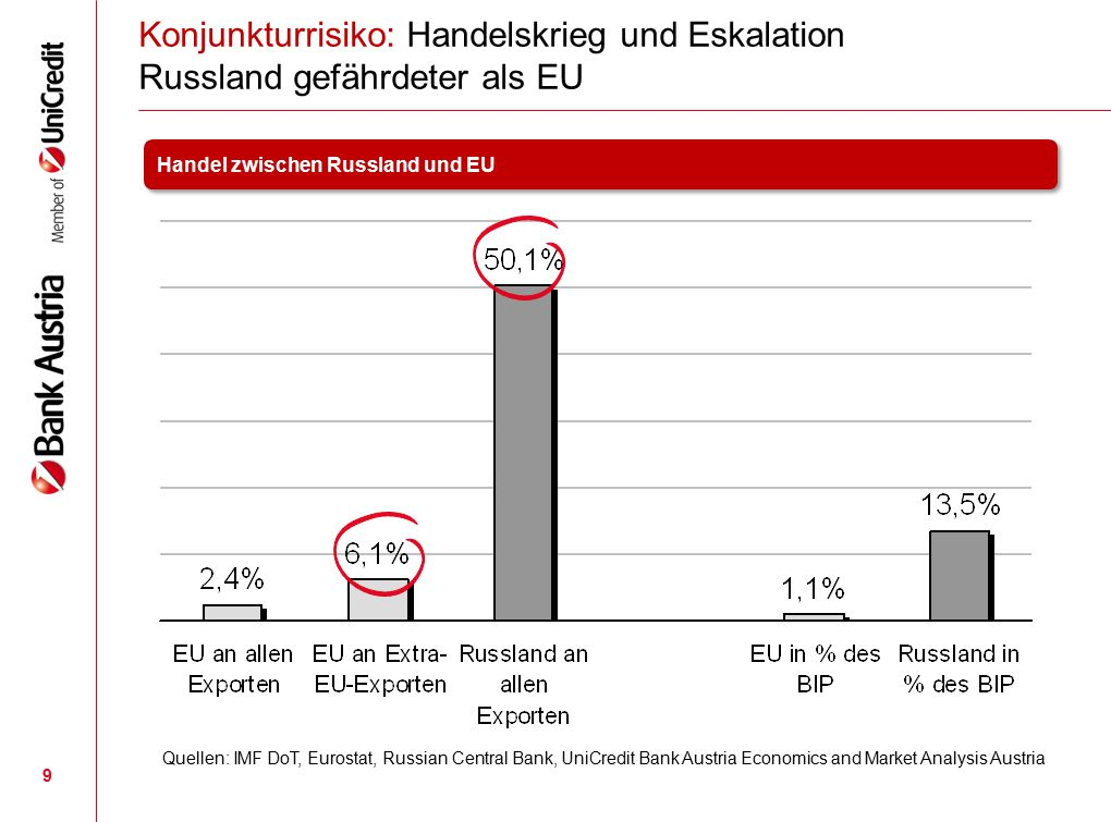 Konjunkturrisiko: Handelskrieg und Eskalation Russland gefährdeter als EU