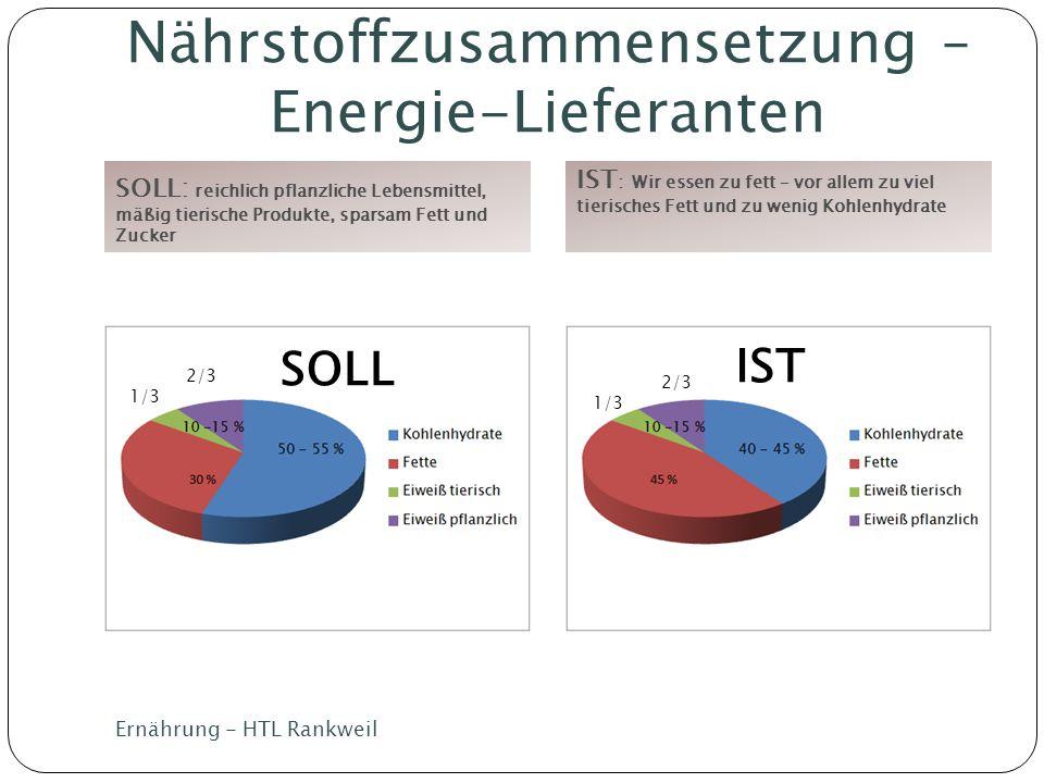 Nährstoffzusammensetzung – Energie-Lieferanten