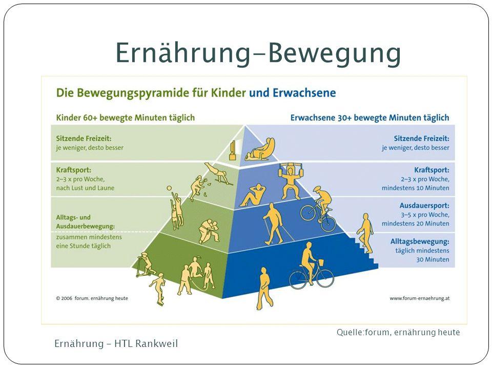 Ernährung-Bewegung Quelle:forum, ernährung heute