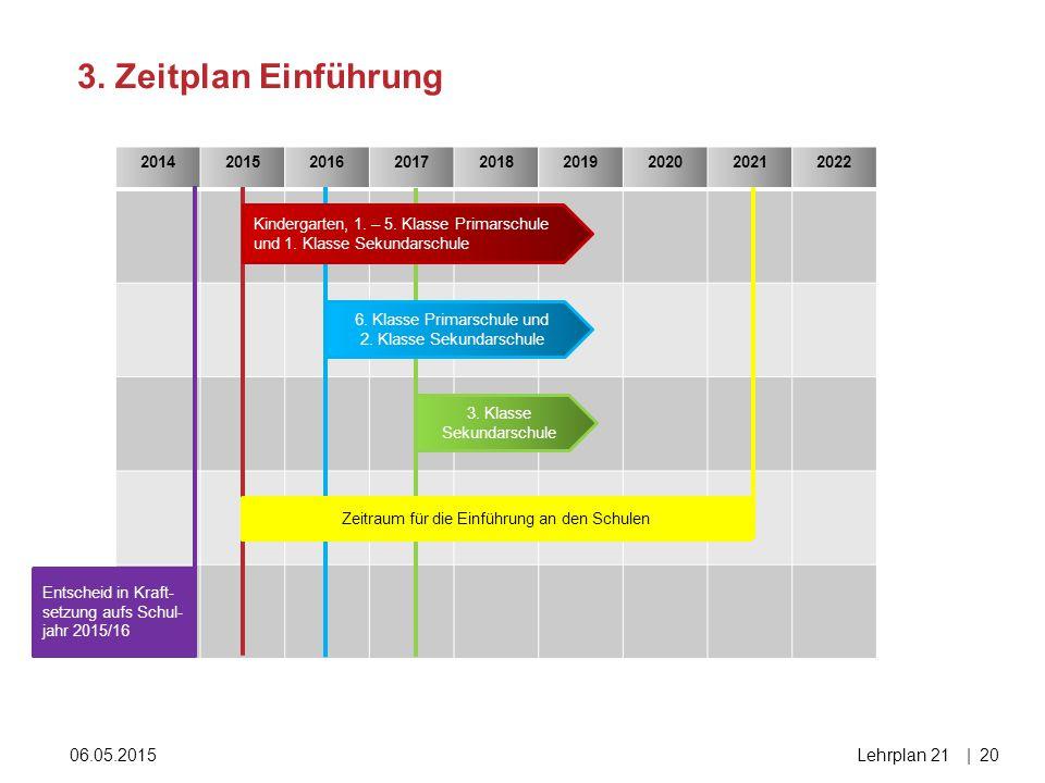 3. Zeitplan Einführung 15.04.2017 Lehrplan 21 2014 2015 2016 2017 2018