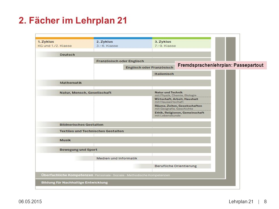 2. Fächer im Lehrplan 21 Fremdsprachenlehrplan: Passepartout