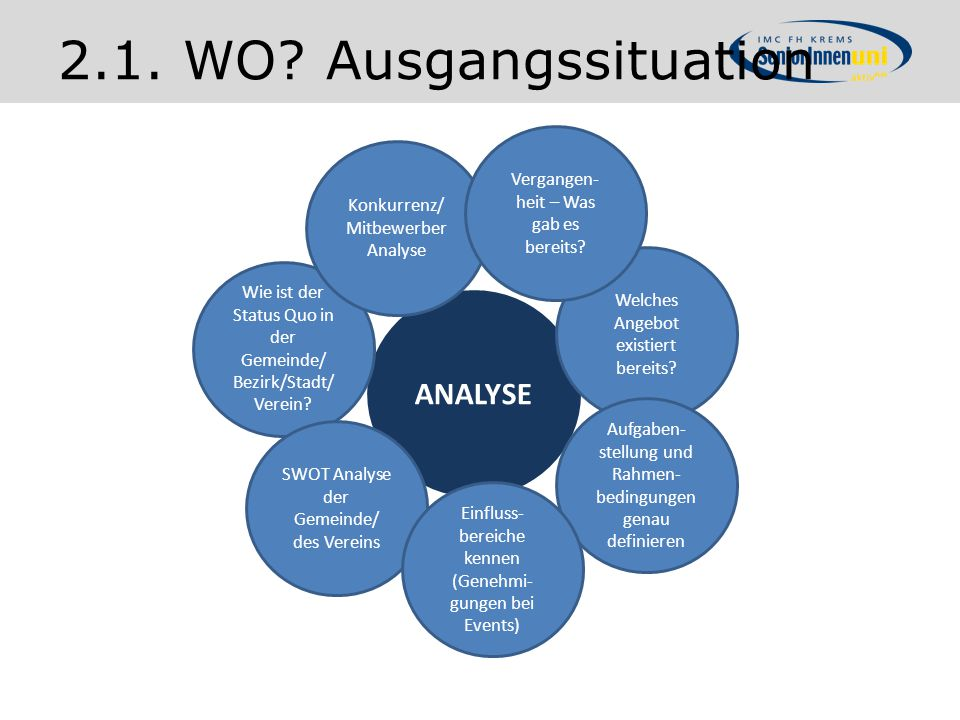 2.1. WO Ausgangssituation ANALYSE