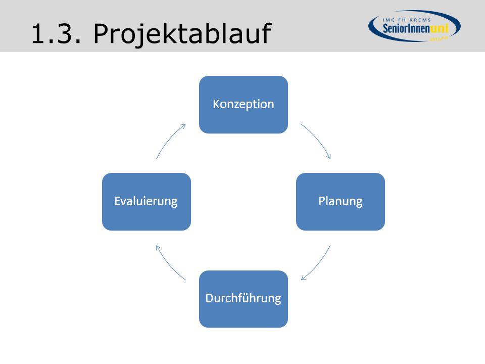 1.3. Projektablauf Konzeption Planung Durchführung Evaluierung