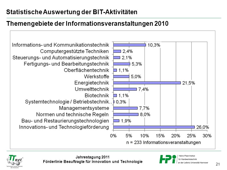 Statistische Auswertung der BIT-Aktivitäten