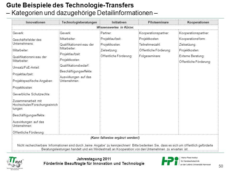 Gute Beispiele des Technologie-Transfers