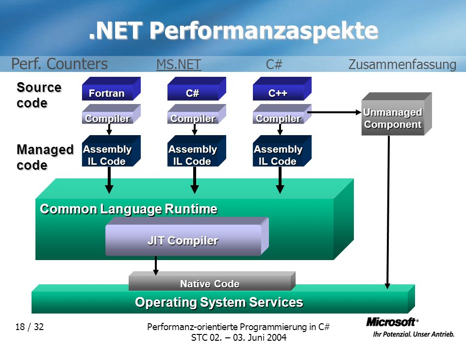 .NET Performanzaspekte