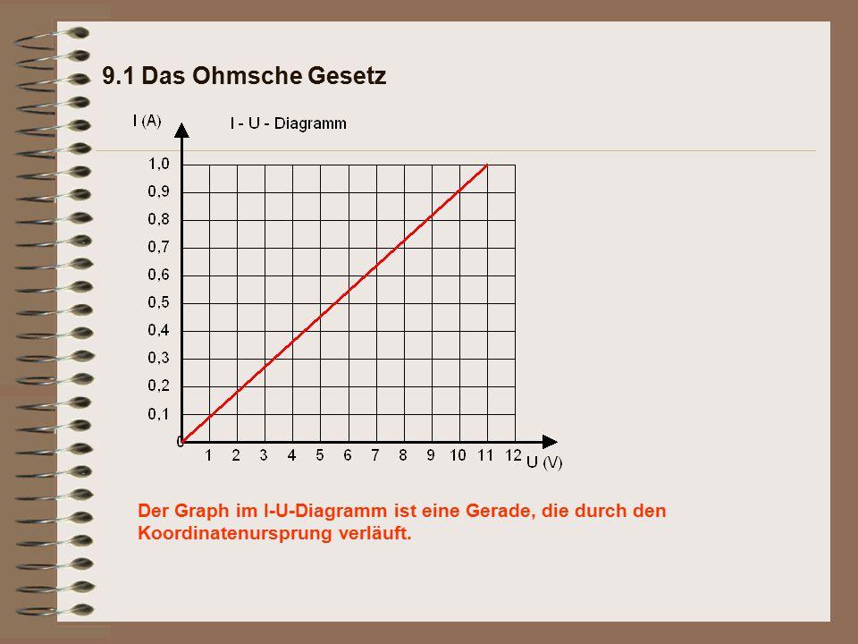 9.1 Das Ohmsche Gesetz Der Graph im I-U-Diagramm ist eine Gerade, die durch den Koordinatenursprung verläuft.