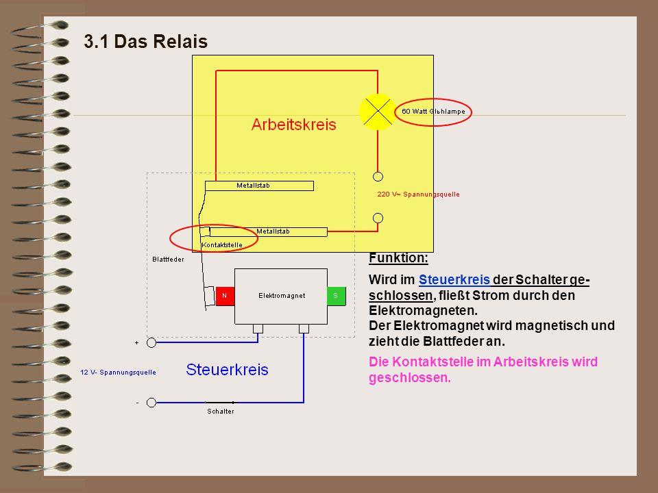 3.1 Das Relais Funktion: Wird im Steuerkreis der Schalter ge-schlossen, fließt Strom durch den Elektromagneten.