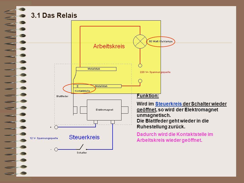 3.1 Das Relais Funktion: Wird im Steuerkreis der Schalter wieder geöffnet, so wird der Elektromagnet unmagnetisch.