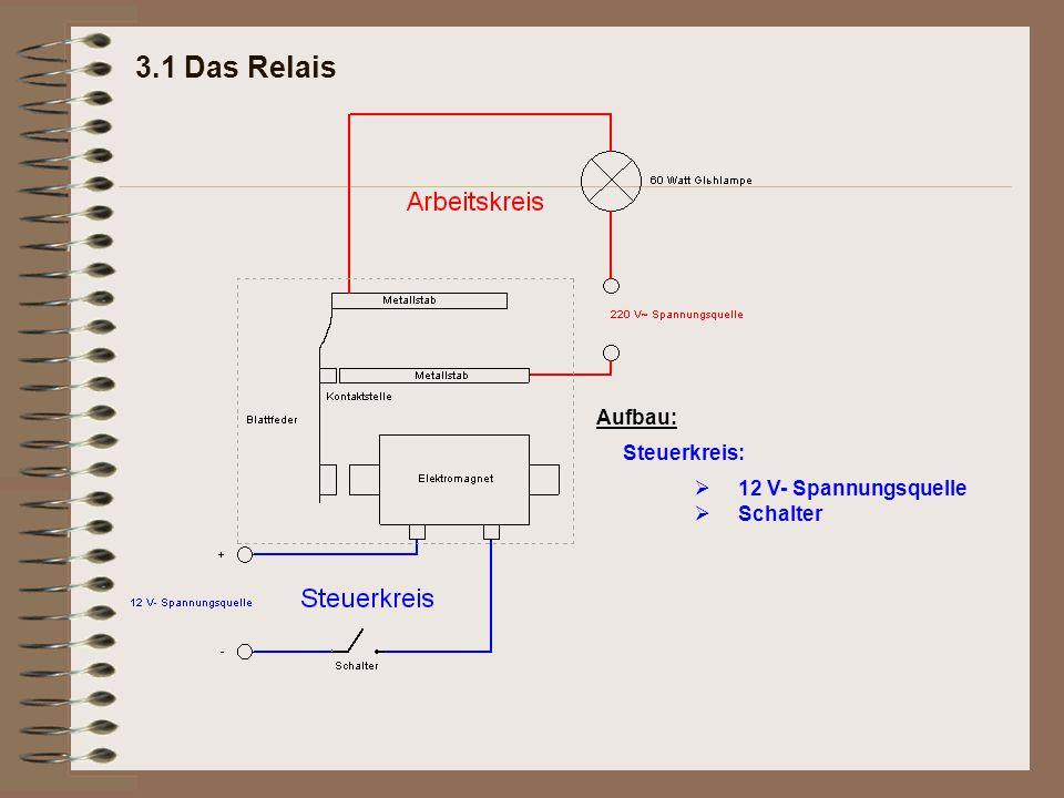 3.1 Das Relais Aufbau: Steuerkreis: Ø Ø 12 V- Spannungsquelle Schalter