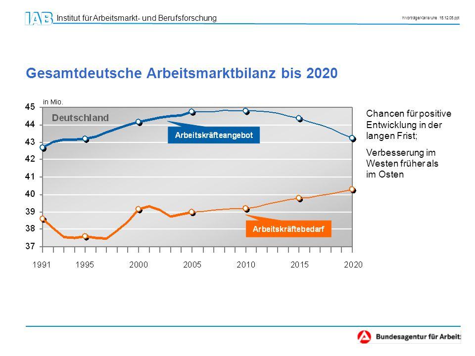 Gesamtdeutsche Arbeitsmarktbilanz bis 2020