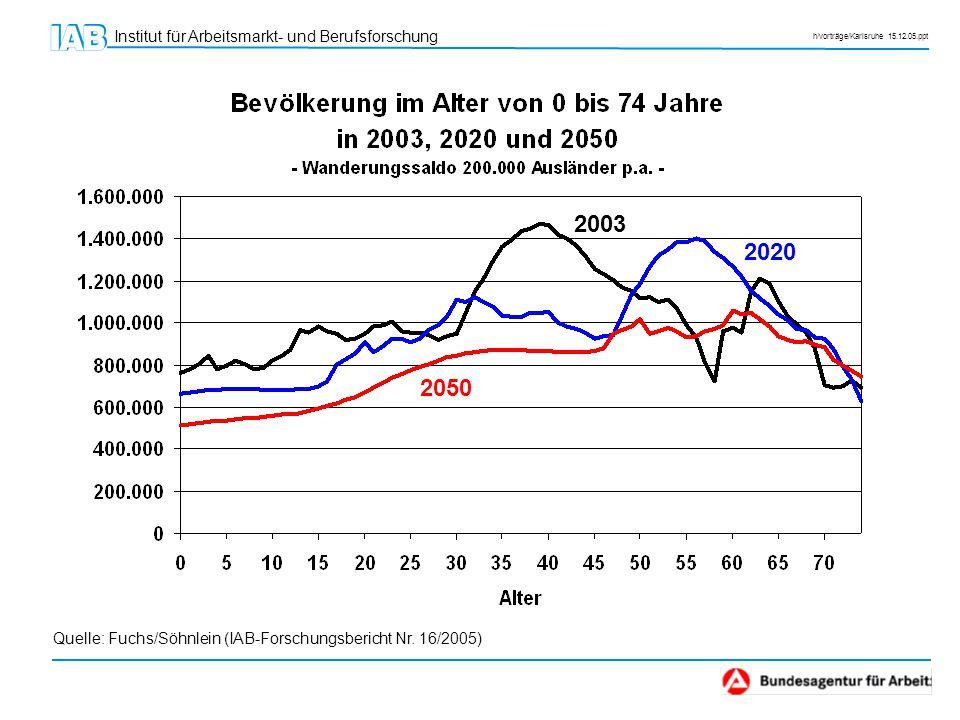 2003 2020 2050 Quelle: Fuchs/Söhnlein (IAB-Forschungsbericht Nr. 16/2005)