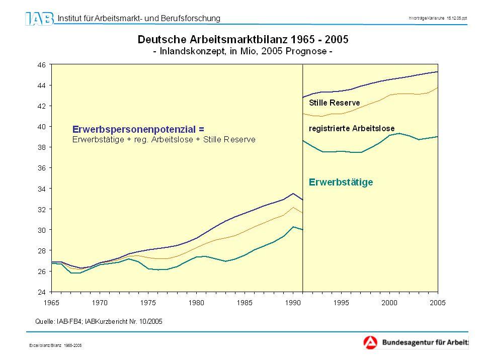 Excel/bilanz/Bilanz 1965-2005