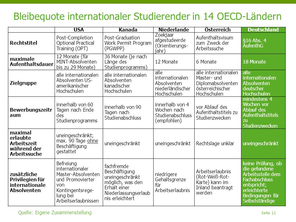 Bleibequote internationaler Studierender in 14 OECD-Ländern