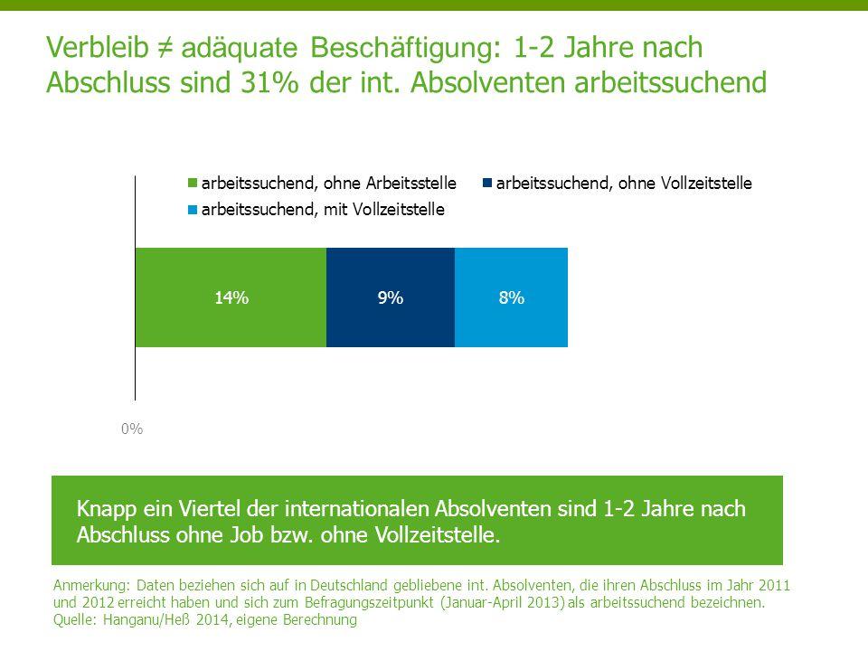 Verbleib ≠ adäquate Beschäftigung: 1-2 Jahre nach Abschluss sind 31% der int. Absolventen arbeitssuchend