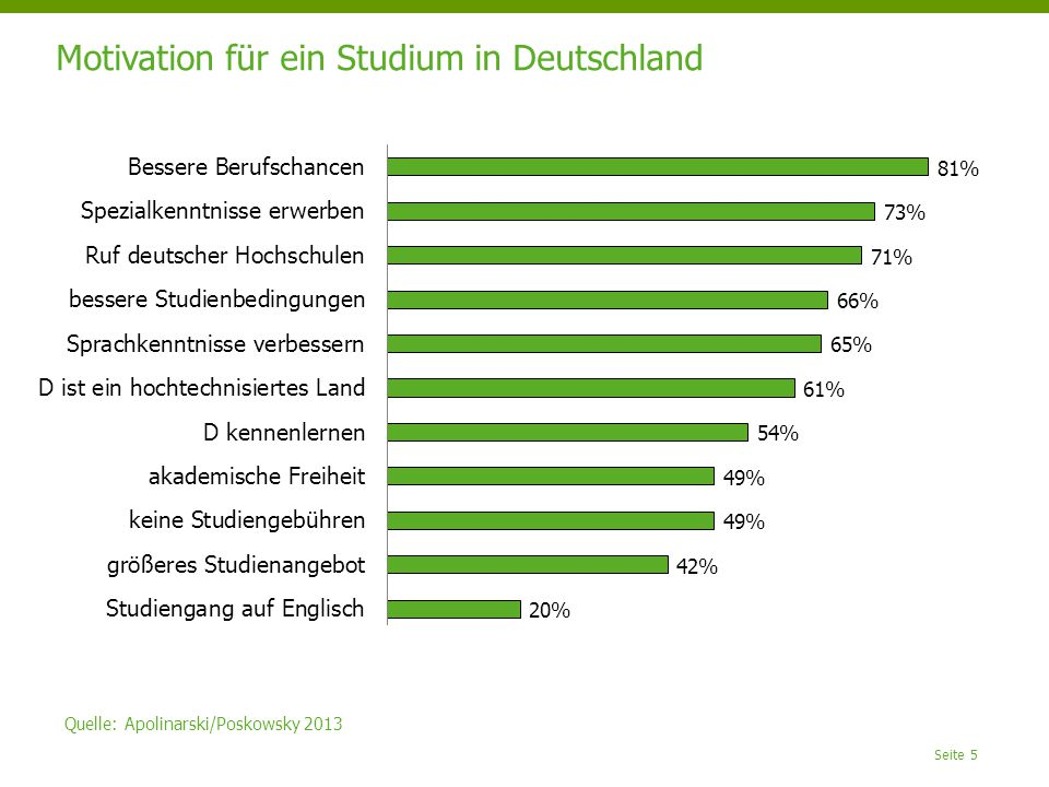 Motivation für ein Studium in Deutschland