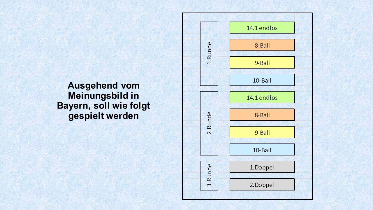 Ausgehend vom Meinungsbild in Bayern, soll wie folgt gespielt werden