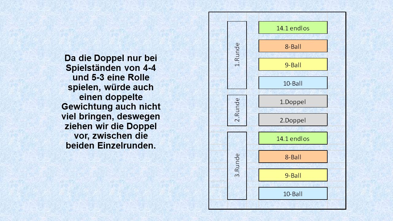 Da die Doppel nur bei Spielständen von 4-4 und 5-3 eine Rolle spielen, würde auch einen doppelte Gewichtung auch nicht viel bringen, deswegen ziehen wir die Doppel vor, zwischen die beiden Einzelrunden.