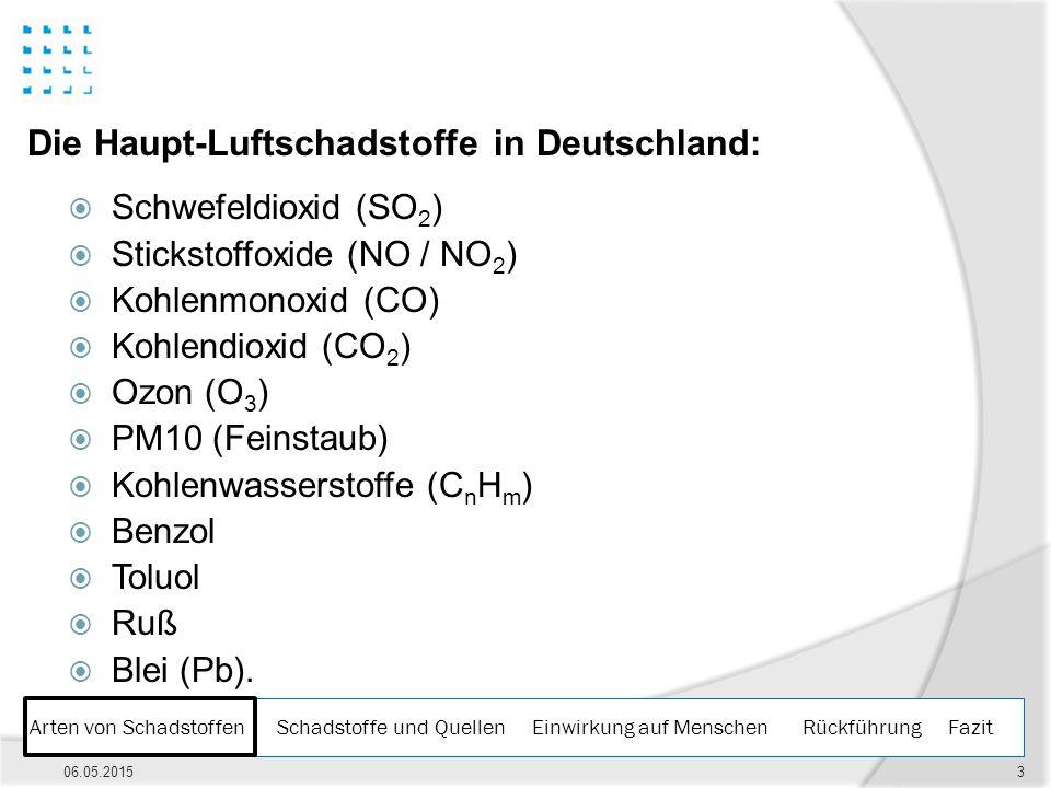 Die Haupt-Luftschadstoffe in Deutschland: